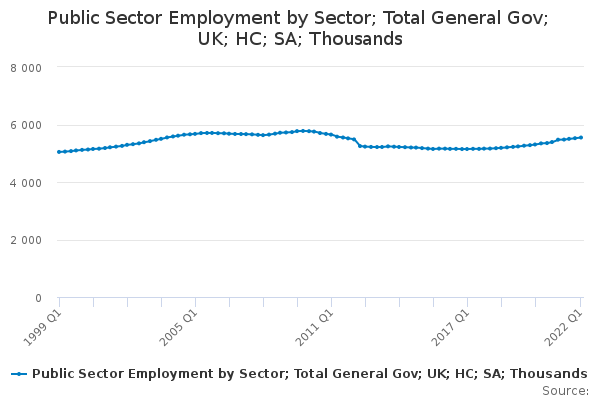 Public Sector Employment by Sector; Total General Gov; UK; HC; SA; Thousands