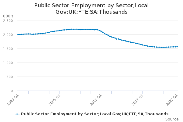 Public Sector Employment by Sector;Local Gov;UK;FTE;SA;Thousands