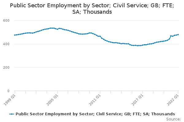 Public Sector Employment by Sector; Civil Service; GB; FTE; SA; Thousands