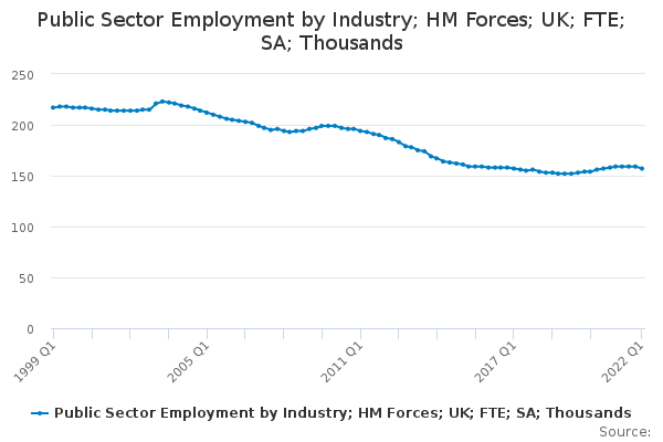 Public Sector Employment by Industry; HM Forces; UK; FTE; SA; Thousands