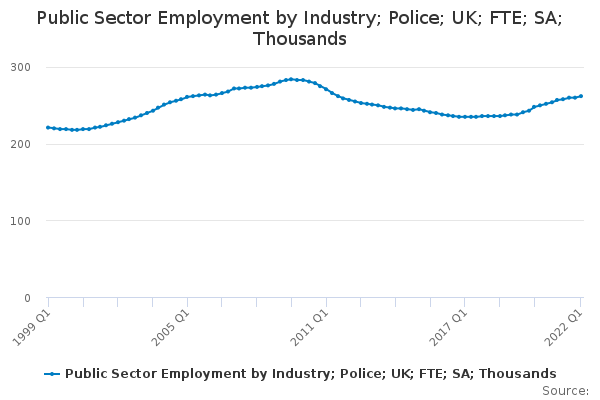 Public Sector Employment by Industry; Police; UK; FTE; SA; Thousands