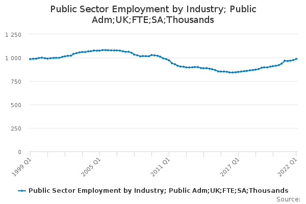 Public Sector Employment by Industry; Public Adm;UK;FTE;SA;Thousands