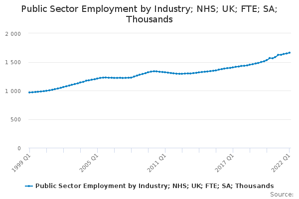 Public Sector Employment by Industry; NHS; UK; FTE; SA; Thousands