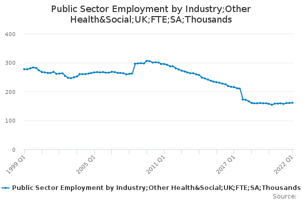 Public Sector Employment by Industry;Other Health&Social;UK;FTE;SA;Thousands