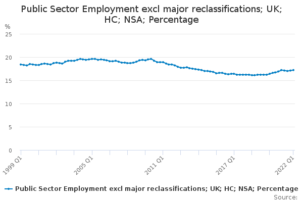 Public Sector Employment excl major reclassifications; UK; HC; NSA; Percentage