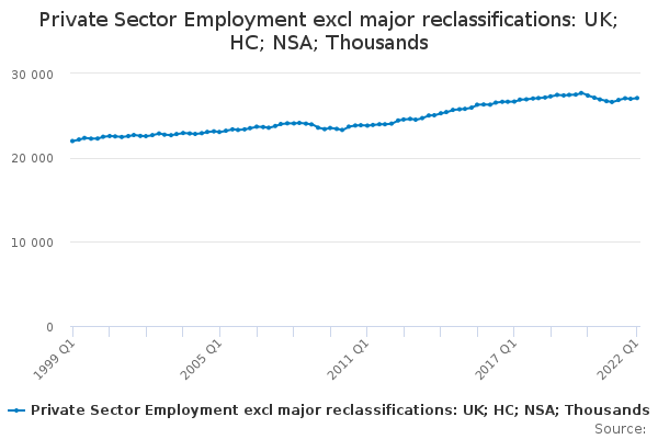 Private Sector Employment excl major reclassifications: UK; HC; NSA; Thousands