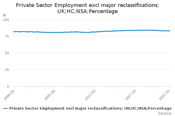 Private Sector Employment excl major reclassifications; UK;HC;NSA;Percentage