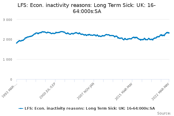 LFS: Econ. inactivity reasons: Long Term Sick: UK: 16-64:SA