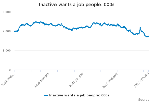 Inactive wants a job people