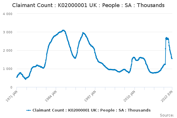 Claimant Count : K02000001 UK : People : SA : Thousands