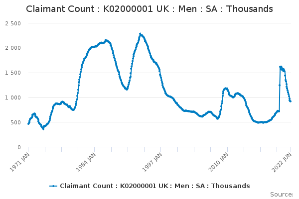 Claimant Count : K02000001 UK : Men : SA : Thousands