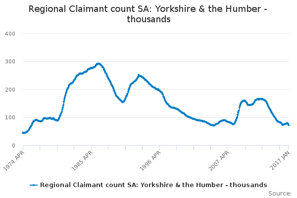 Regional Claimant count SA: Yorkshire & the Humber - thousands
