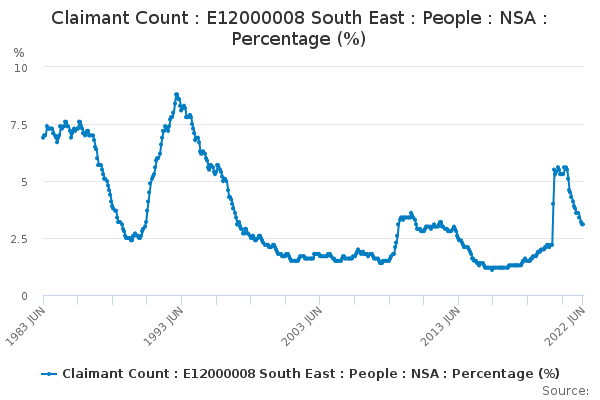 Claimant Count : E12000008 South East : People : NSA : Percentage (%)