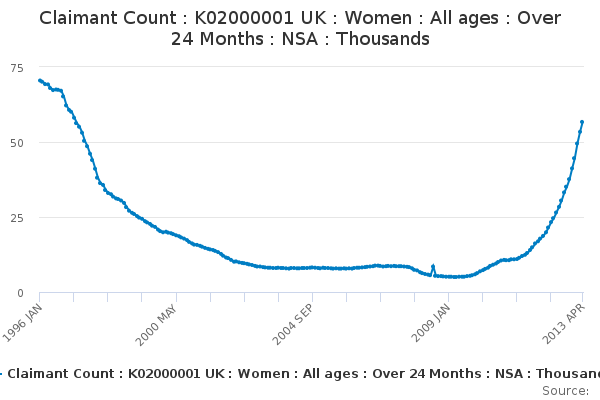 Claimant Count : K02000001 UK : Women : All ages  : Over 24 Months  : NSA : Thousands