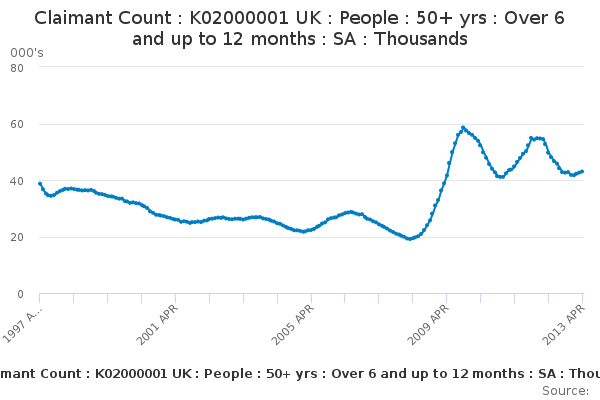 Claimant Count : K02000001 UK : People : 50+ yrs : Over 6 and up to 12 months : SA : Thousands