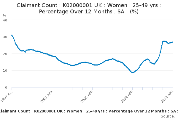 Claimant Count : K02000001 UK : Women : 25-49 yrs : Percentage Over 12 Months : SA : (%)