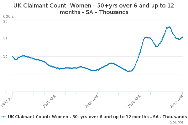 UK Claimant Count: Women - 50+yrs over 6 and up to 12 months - SA - Thousands