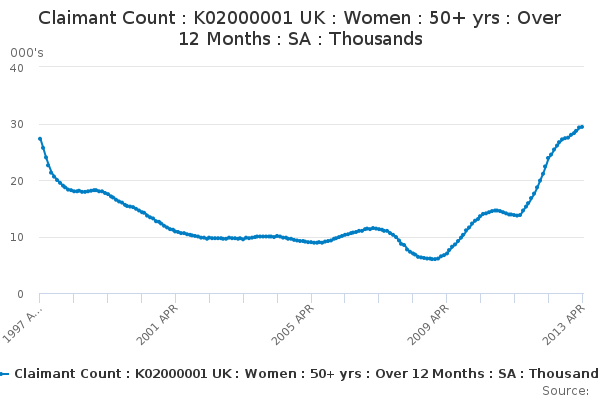 Claimant Count : K02000001 UK : Women : 50+ yrs : Over 12 Months : SA : Thousands