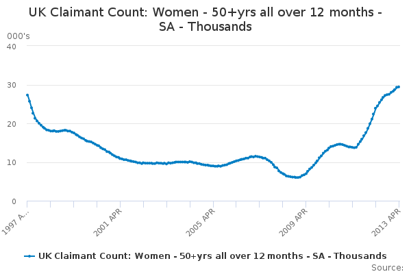 UK Claimant Count: Women - 50+yrs all over 12 months - SA - Thousands
