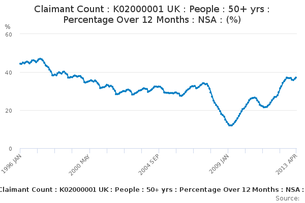 Claimant Count : K02000001 UK : People : 50+ yrs : Percentage Over 12 Months : NSA : (%)