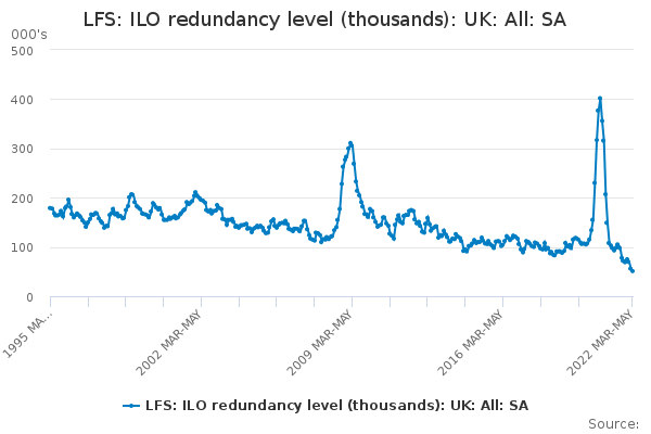 LFS: ILO redundancy level (thousands): UK: All: SA