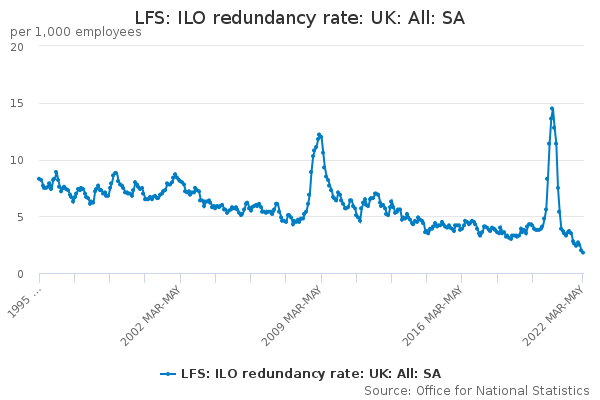 LFS: ILO redundancy rate: UK: All: SA
