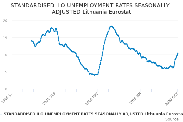 STANDARDISED ILO UNEMPLOYMENT RATES SEASONALLY ADJUSTED Lithuania Eurostat