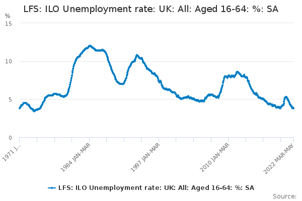 LFS: ILO Unemployment rate: UK: All: Aged 16-64: %: SA