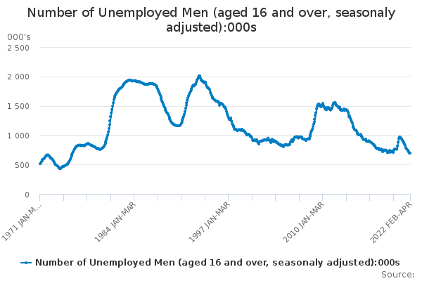 Number of Unemployed Men (aged 16 and over, seasonaly adjusted)