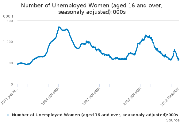 Number of Unemployed Women (aged 16 and over, seasonaly adjusted)