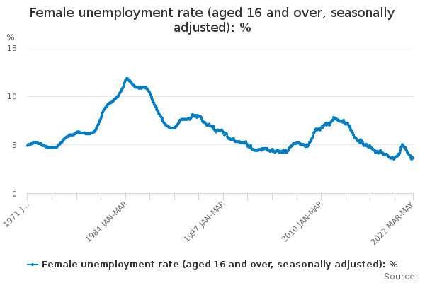 Female unemployment rate (aged 16 and over, seasonally adjusted)