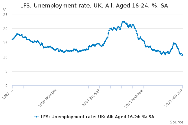 LFS: Unemployment rate: UK: All: Aged 16-24: %: SA