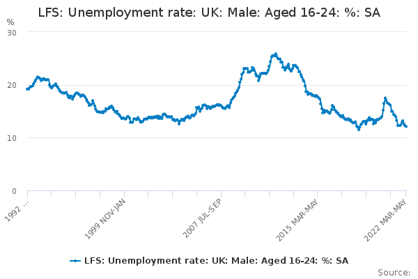 LFS: Unemployment rate: UK: Male: Aged 16-24: %: SA
