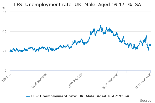 LFS: Unemployment rate: UK: Male: Aged 16-17: %: SA