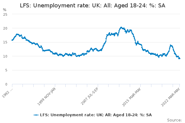 LFS: Unemployment rate: UK: All: Aged 18-24: %: SA
