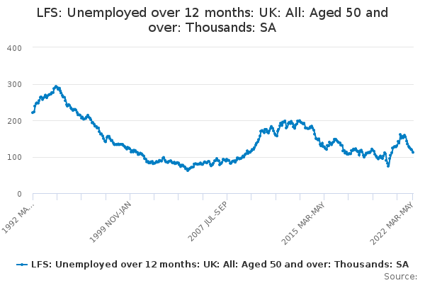 LFS: Unemployed over 12 months: UK: All: Aged 50 and over: Thousands: SA