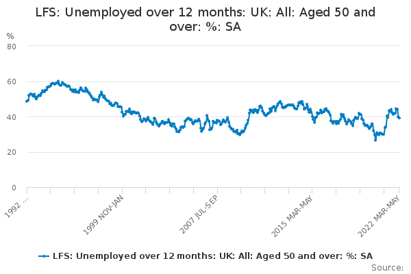 lfs unemployed over 12 months uk all aged 50 and over sa