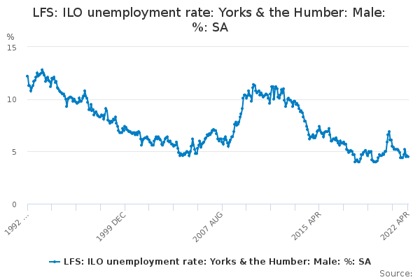 LFS: ILO unemployment rate: Yorks & the Humber: Male: %: SA