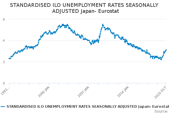 STANDARDISED ILO UNEMPLOYMENT RATES SEASONALLY ADJUSTED Japan- Eurostat