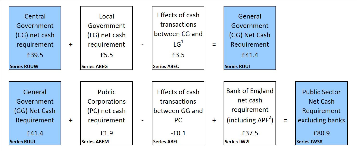 Public sector finances, UK - Office for National Statistics