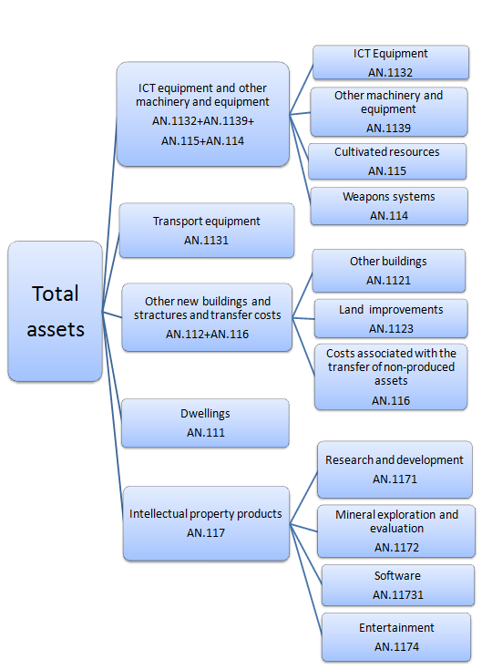 Gross fixed capital formation investments acfta investment agreement contract