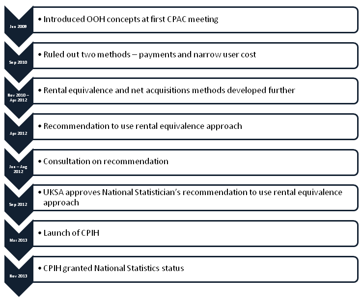 CPIH Compendium - Office for National Statistics