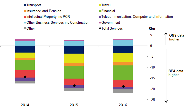 Asymmetries in trade data - diving deeper into UK bilateral