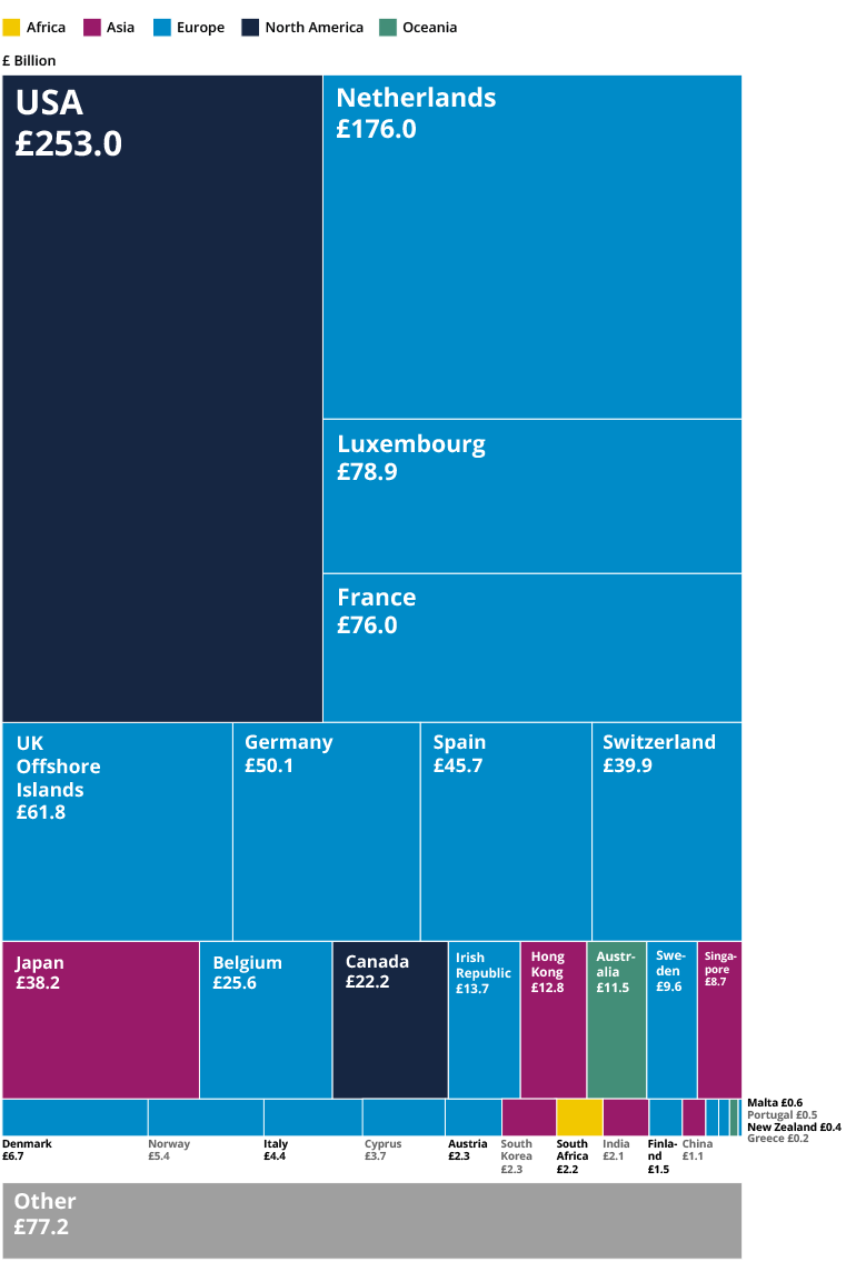 international perspective on uk foreign direct investment fdi figure 4 uk fdi inward positions 2014