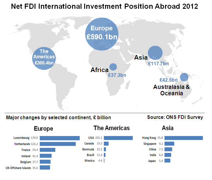 Foreign Direct Investment Involving Uk Companies Office