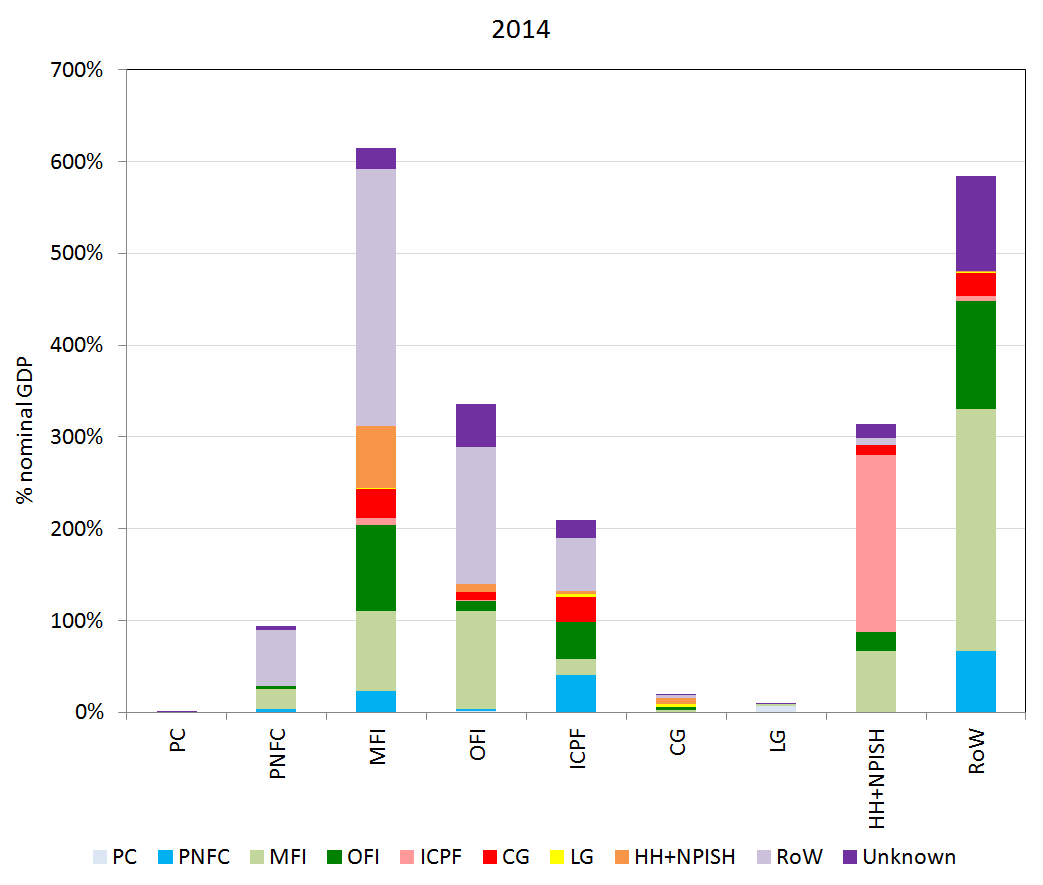 Economic Statistics Transformation Programme: the UK flow of funds