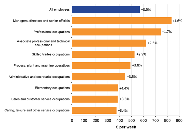 Employee Earnings In The Uk Office For National Statistics