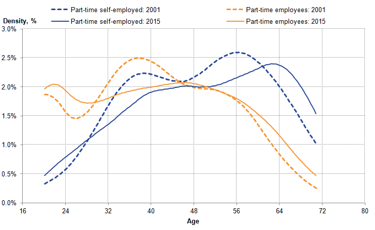Trends In Self Employment In The Uk Office For National Statistics