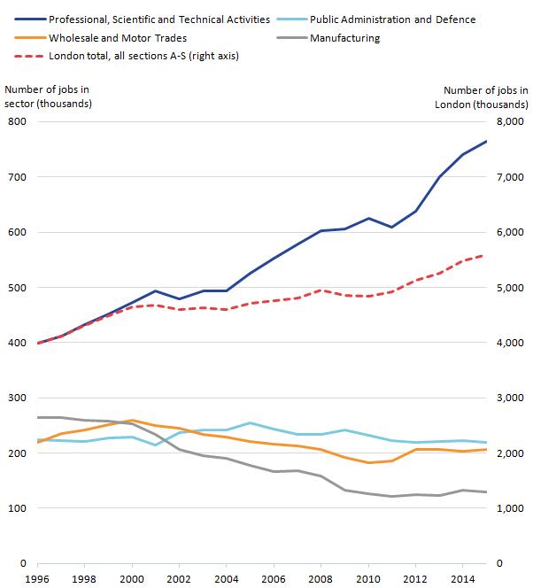 Figure 1 Numbers Of Jobs In Selected Industrial Sectors In London