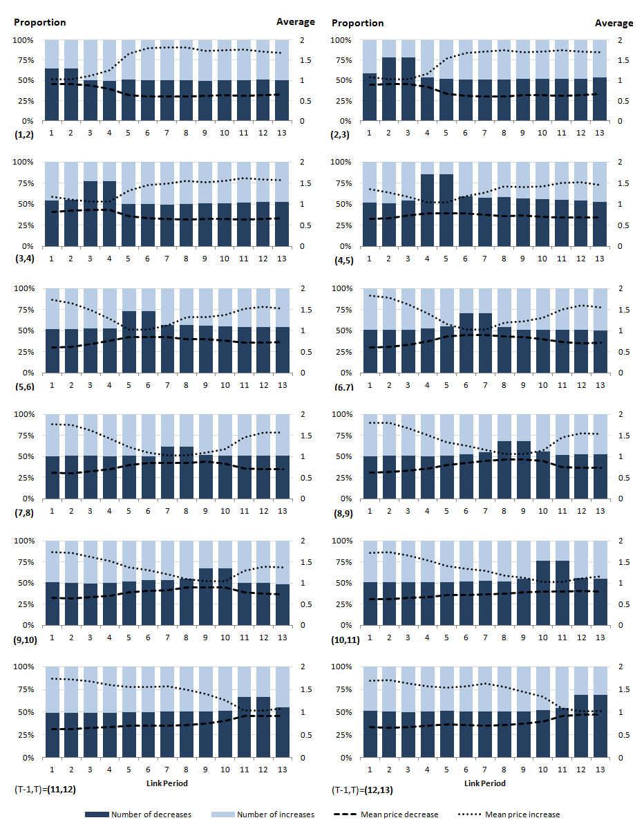 Analysis of product turnover in web scraped clothing data